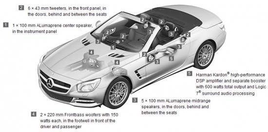 Harman Kardon on the Mercedes-Benz SL